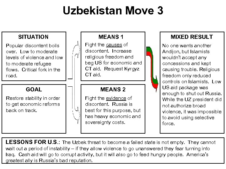 Uzbekistan Move 3 SITUATION MEANS 1 Popular discontent boils over. Low to moderate levels