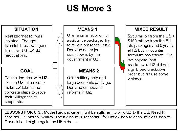 US Move 3 SITUATION MEANS 1 Realized that RF was isolated. Thought Islamist threat