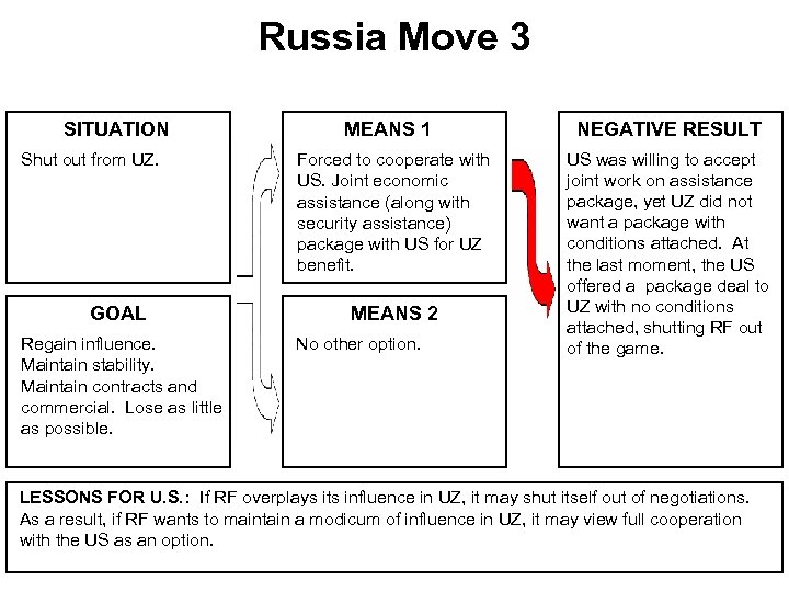 Russia Move 3 SITUATION Shut out from UZ. GOAL Regain influence. Maintain stability. Maintain