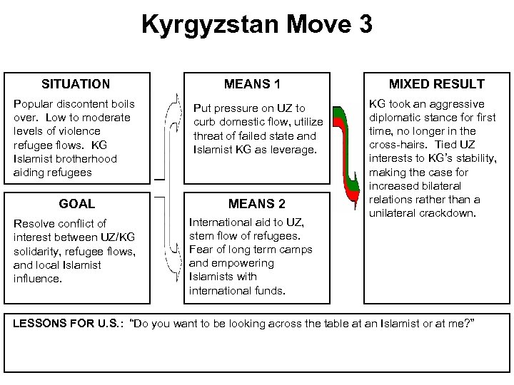 Kyrgyzstan Move 3 SITUATION MEANS 1 Popular discontent boils over. Low to moderate levels