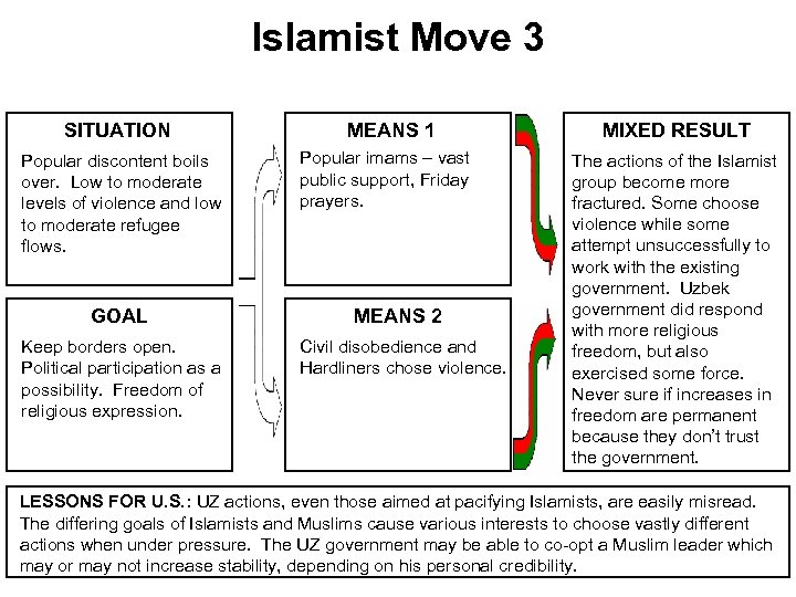 Islamist Move 3 SITUATION Popular discontent boils over. Low to moderate levels of violence