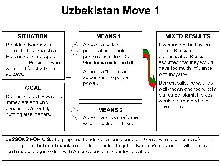 Uzbekistan Move 1 SITUATION MEANS 1 President Karimov is gone. Uzbek Search and Rescue