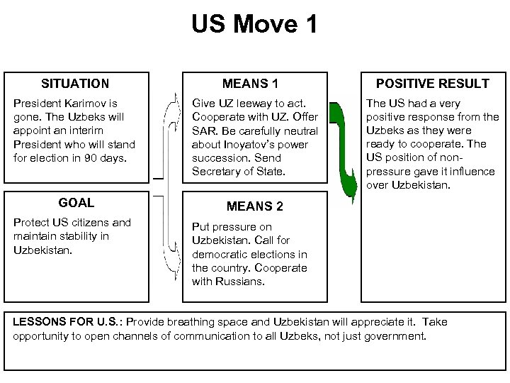 US Move 1 SITUATION MEANS 1 President Karimov is gone. The Uzbeks will appoint