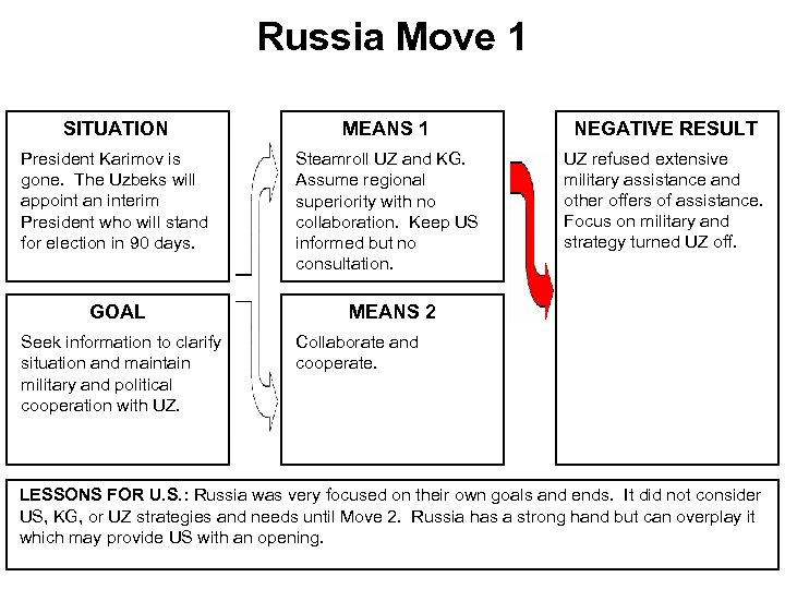 Russia Move 1 SITUATION MEANS 1 NEGATIVE RESULT President Karimov is gone. The Uzbeks