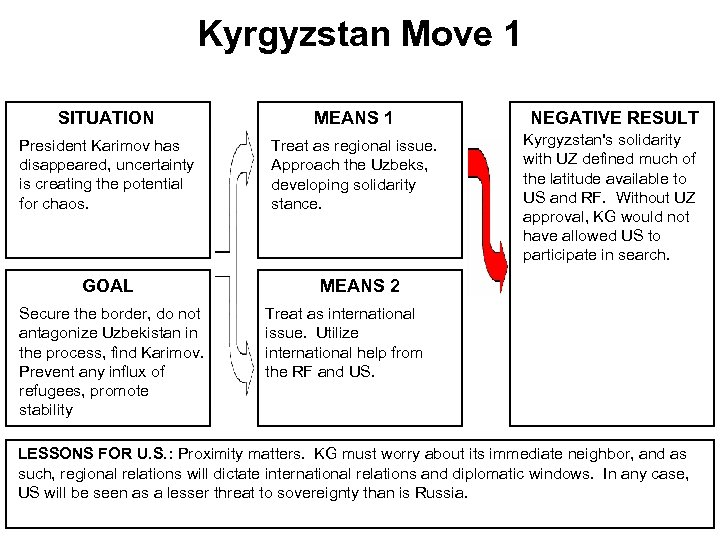 Kyrgyzstan Move 1 SITUATION MEANS 1 President Karimov has disappeared, uncertainty is creating the