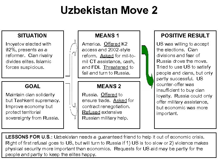 Uzbekistan Move 2 SITUATION Inoyatov elected with 92%, presents as a reformer. Clan rivalry