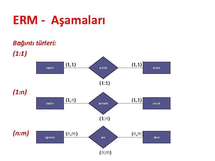 ERM - Aşamaları Bağıntı türleri: (1: 1) kadin (1, 1) evlilik (1, 1) erkek
