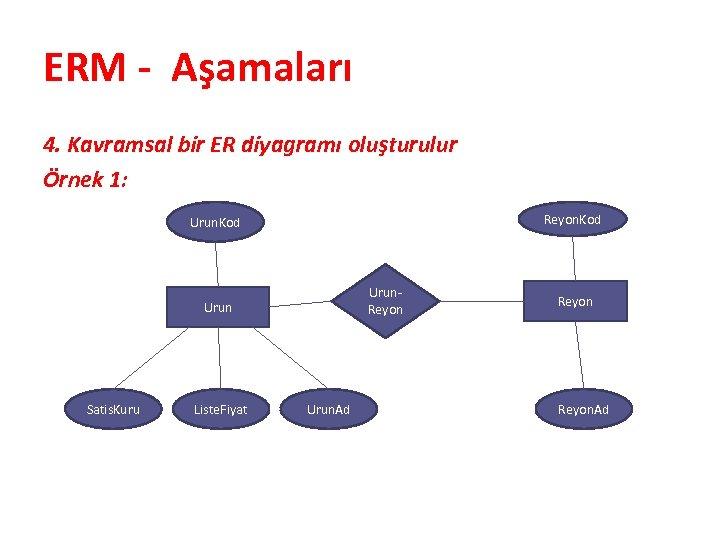 ERM - Aşamaları 4. Kavramsal bir ER diyagramı oluşturulur Örnek 1: Reyon. Kod Urun.