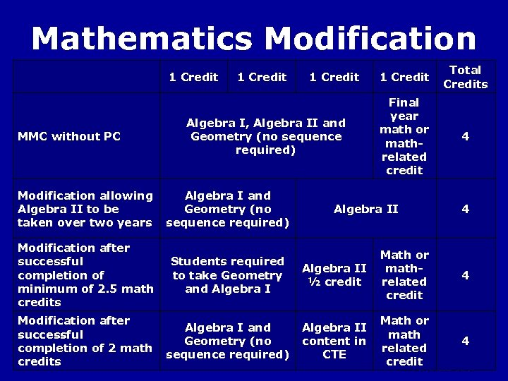 Mathematics Modification MMC without PC 1 Credit Algebra I, Algebra II and Geometry (no