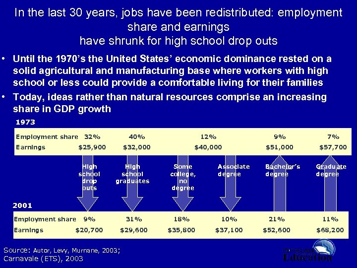 In the last 30 years, jobs have been redistributed: employment share and earnings have