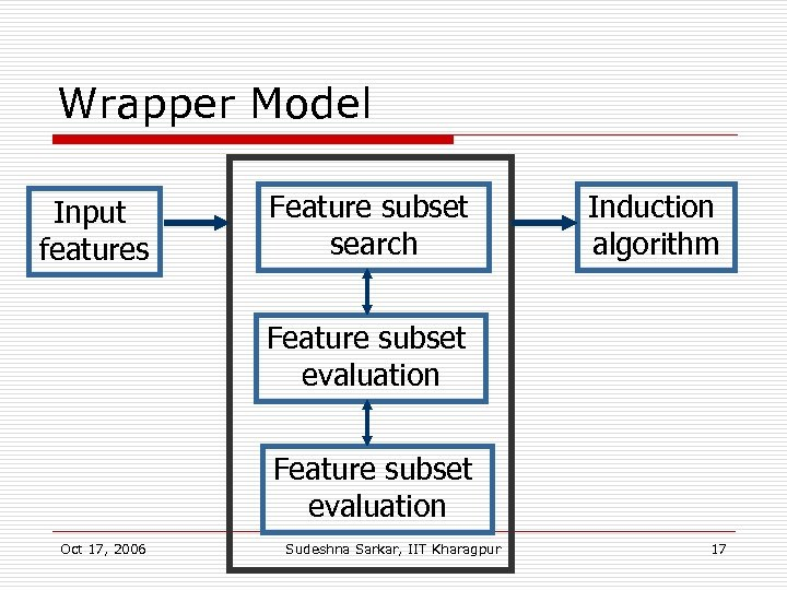 Wrapper Model Input features Feature subset search Induction algorithm Feature subset evaluation Oct 17,