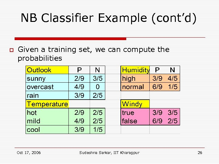 NB Classifier Example (cont'd) o Given a training set, we can compute the probabilities