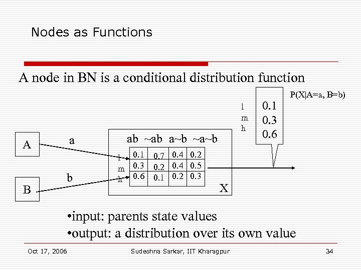 Nodes as Functions A node in BN is a conditional distribution function a A