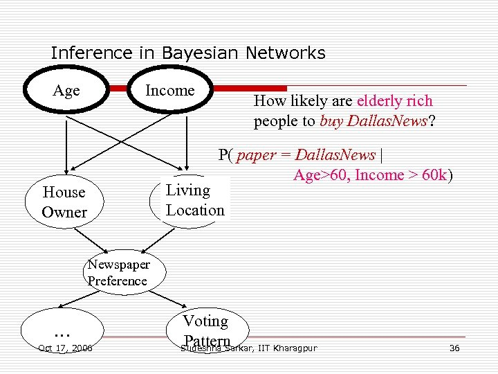Inference in Bayesian Networks Age Income How likely are elderly rich people to buy