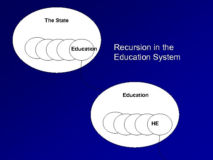 The State Education Recursion in the Education System Education HE Institution Dept State Programme