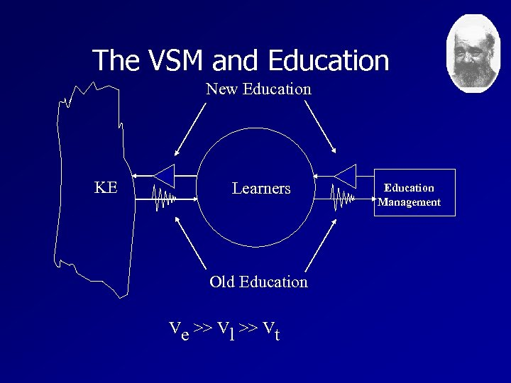 The VSM and Education New Education KE Learners Old Education Ve >> Vl >>