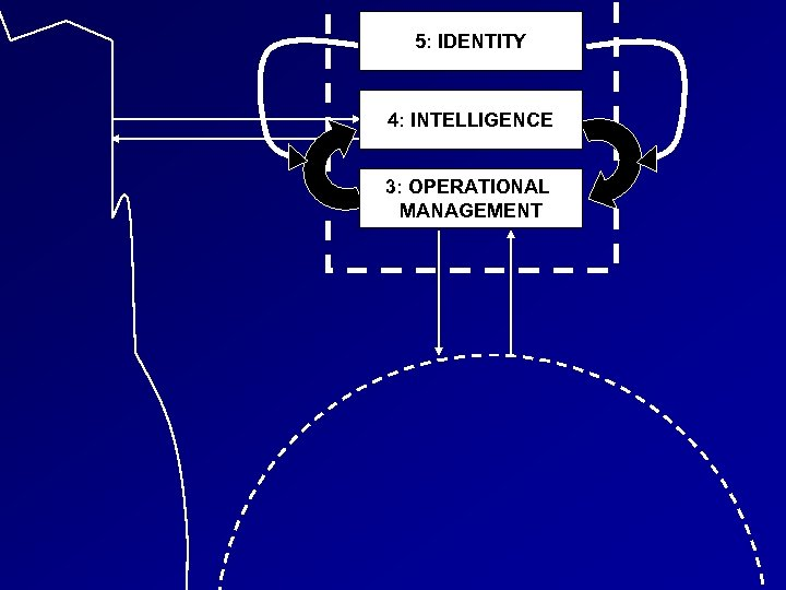 5: IDENTITY 4: INTELLIGENCE 3: OPERATIONAL MANAGEMENT
