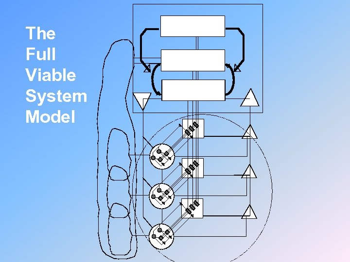 The Full Viable System Model Five 5. Policy Four 4. Strategy Three 3. Control