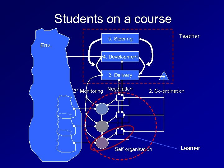 Students on a course Teacher 5. Steering Env. 4. Development 3. Delivery 3* Monitoring