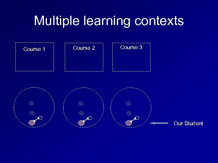 Multiple learning contexts Course 1 Course 2 Course 3 Our Student