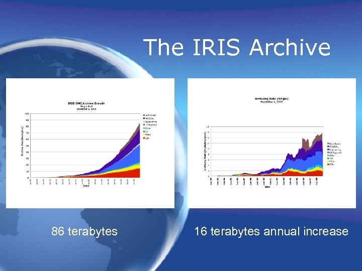 The IRIS Archive 86 terabytes 16 terabytes annual increase