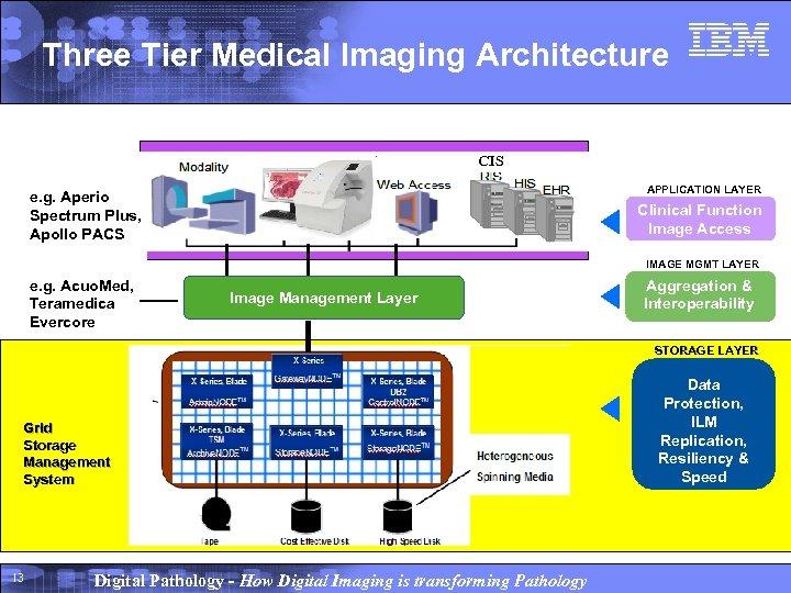 Three Tier Medical Imaging Architecture CIS APPLICATION LAYER e. g. Aperio Spectrum Plus, Apollo