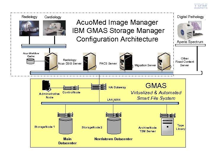 IBM Healthcare & Life Sciences Radiology Cardiology Acuo. Med Image Manager IBM GMAS Storage