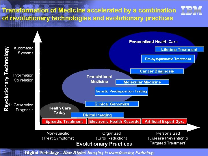 Transformation of Medicine accelerated by a combination of revolutionary technologies and evolutionary practices Automated