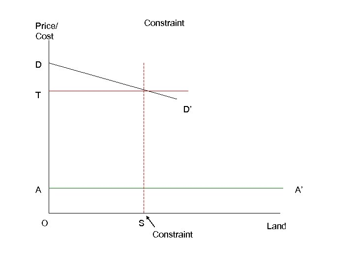 Price/ Cost Constraint D T D' A O A' S Constraint Land