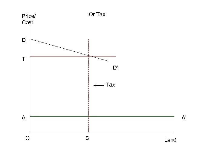 Price/ Cost Or Tax D T D' Tax A O A' S Land
