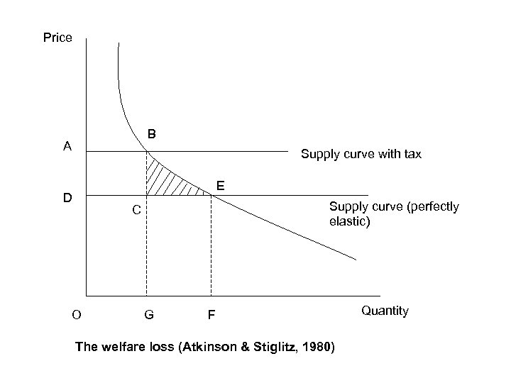 Price B A Supply curve with tax E D Supply curve (perfectly elastic) C