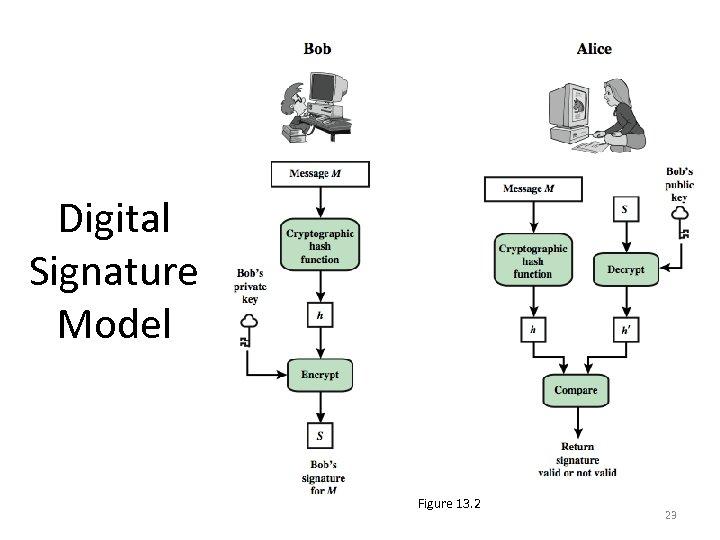 Digital Signature Model Figure 13. 2 23