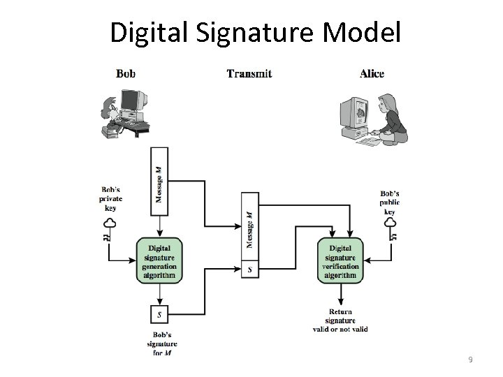 Digital Signature Model 9