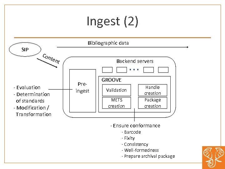 Ingest (2) SIP Bibliographic data Con ten t - Evaluation - Determination of standards