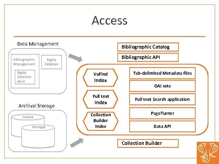 Access Data Management Bibliographic Catalog Bibliographic API Rights Database Rights Determin ation Vu. Find