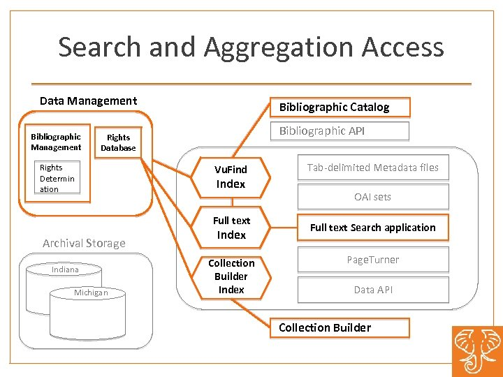 Search and Aggregation Access Data Management Bibliographic Catalog Bibliographic API Rights Database Rights Determin