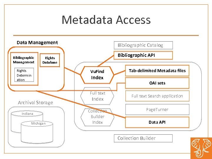 Metadata Access Data Management Bibliographic Catalog Bibliographic API Rights Database Rights Determin ation Vu.