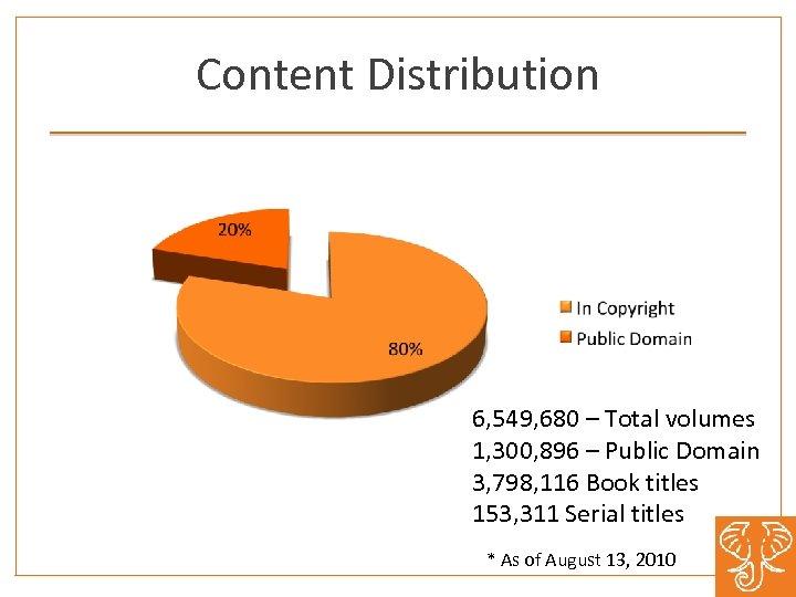 Content Distribution 6, 549, 680 – Total volumes 1, 300, 896 – Public Domain