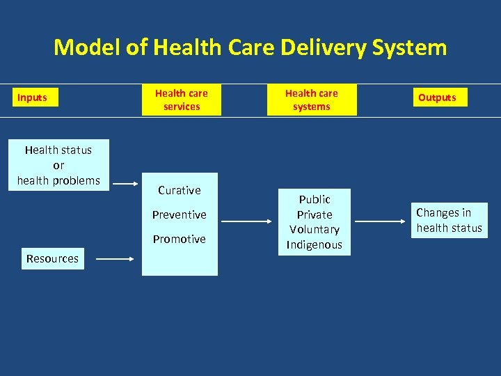 Model of Health Care Delivery System Inputs Health status or health problems Health care