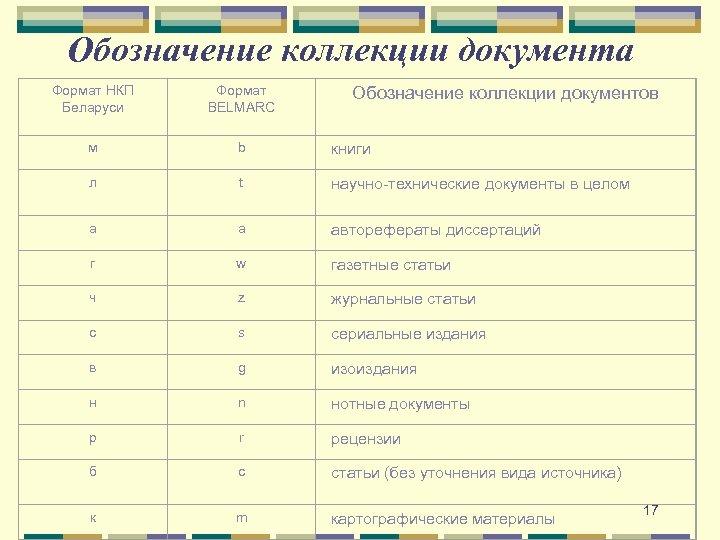Обозначение коллекции документа Формат НКП Беларуси Формат BELMARC м b книги л t научно-технические