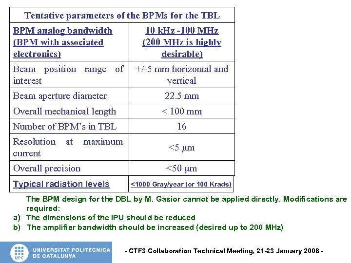 Tentative parameters of the BPMs for the TBL BPM analog bandwidth (BPM with associated