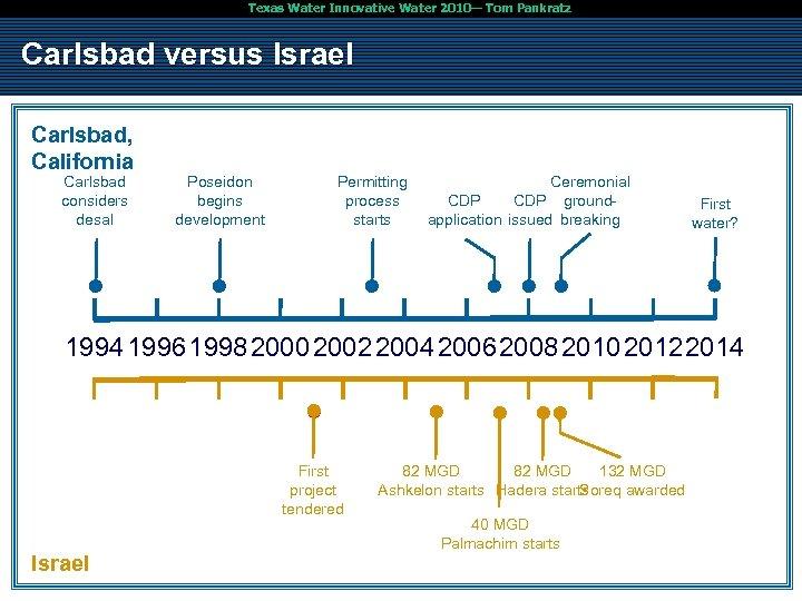 Texas Water Innovative Water 2010— Tom Pankratz Carlsbad versus Israel Carlsbad, California Carlsbad considers