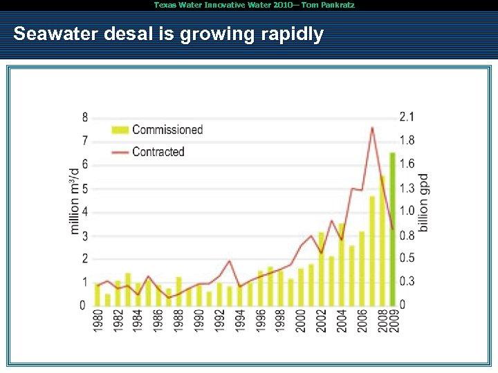 Texas Water Innovative Water 2010— Tom Pankratz Seawater desal is growing rapidly ✔