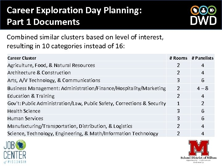 Career Exploration Day Planning: Part 1 Documents Combined similar clusters based on level of