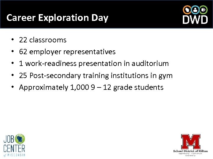 Career Exploration Day • • • 22 classrooms 62 employer representatives 1 work-readiness presentation