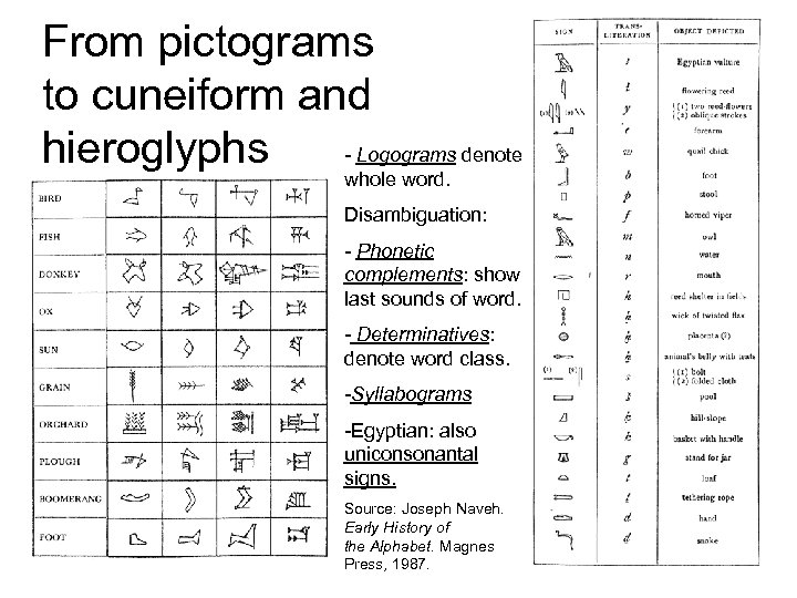 From pictograms to cuneiform and - Logograms denote hieroglyphs whole word. Disambiguation: - Phonetic