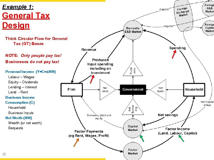 Example 1: General Tax Design Think Circular Flow for General Tax (GT) Bases NOTE: