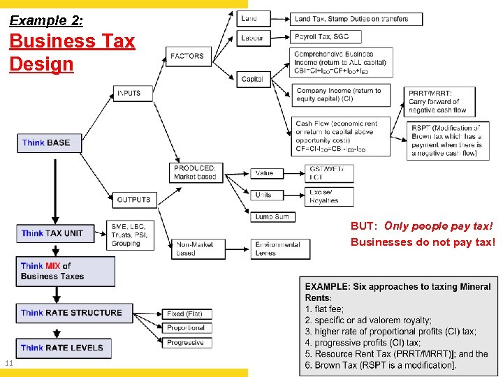 Example 2: Business Tax Design BUT: Only people pay tax! Businesses do not pay
