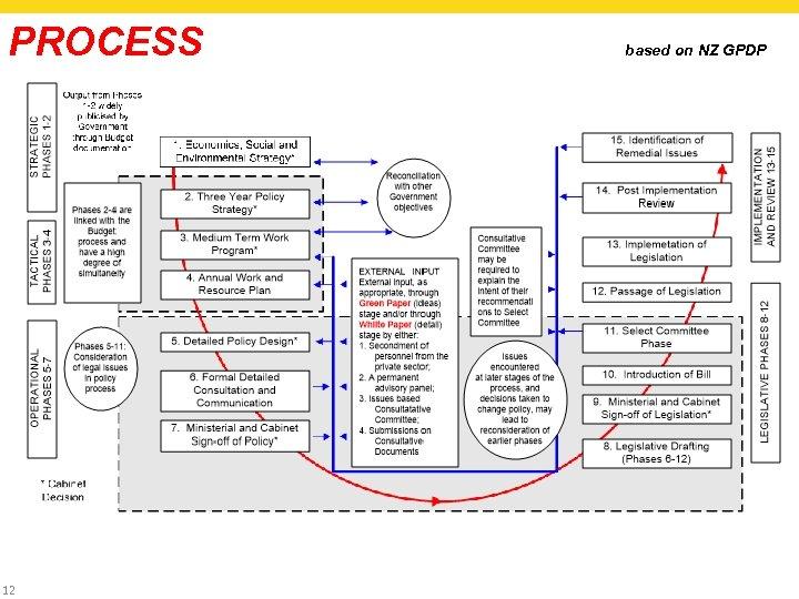 PROCESS 12 based on NZ GPDP