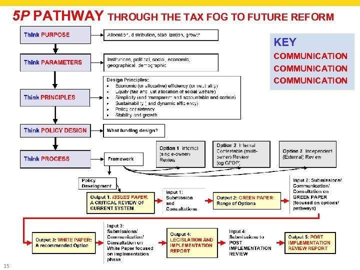 5 P PATHWAY THROUGH THE TAX FOG TO FUTURE REFORM KEY COMMUNICATION 15